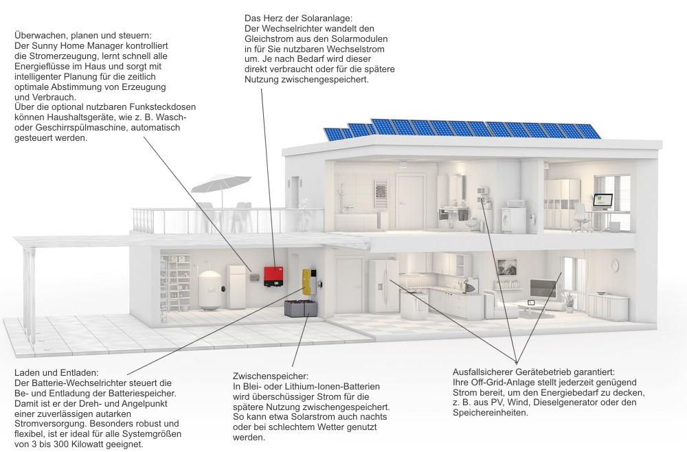 Ausgezeichnet Wechselrichter Schaltplan Für Haus Ideen - Elektrische ...